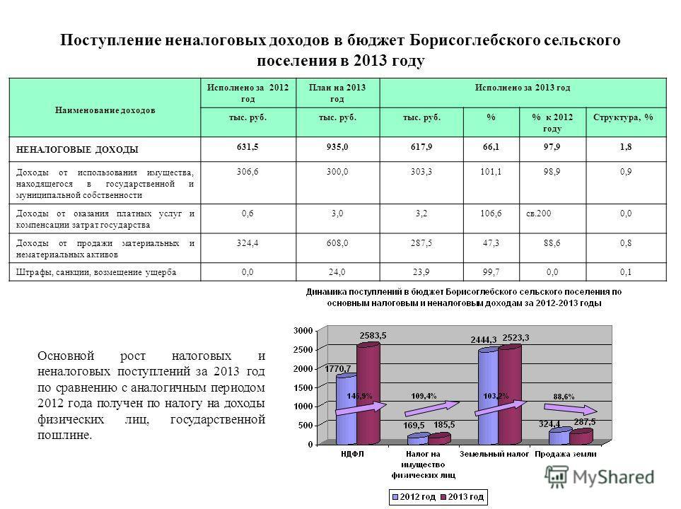 Поступление неналоговых доходов в бюджет Борисоглебского сельского поселения в 2013 году Наименование доходов Исполнено за 2012 год План на 2013 год Исполнено за 2013 год тыс. руб. % к 2012 году Структура, % НЕНАЛОГОВЫЕ ДОХОДЫ 631,5935,0617,966,197,9
