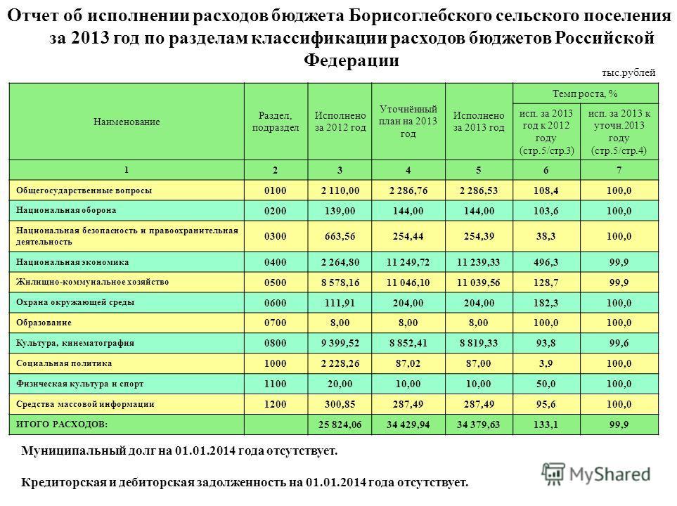 Публичные слушания об исполнении краевого бюджета за 2012 год назначены на 20 июня 2013 года Публичные слушания об исполнении краевого бюджета за 2012 год назначены на 20 июня 2013 года Отчет об исполнении расходов бюджета Борисоглебского сельского п