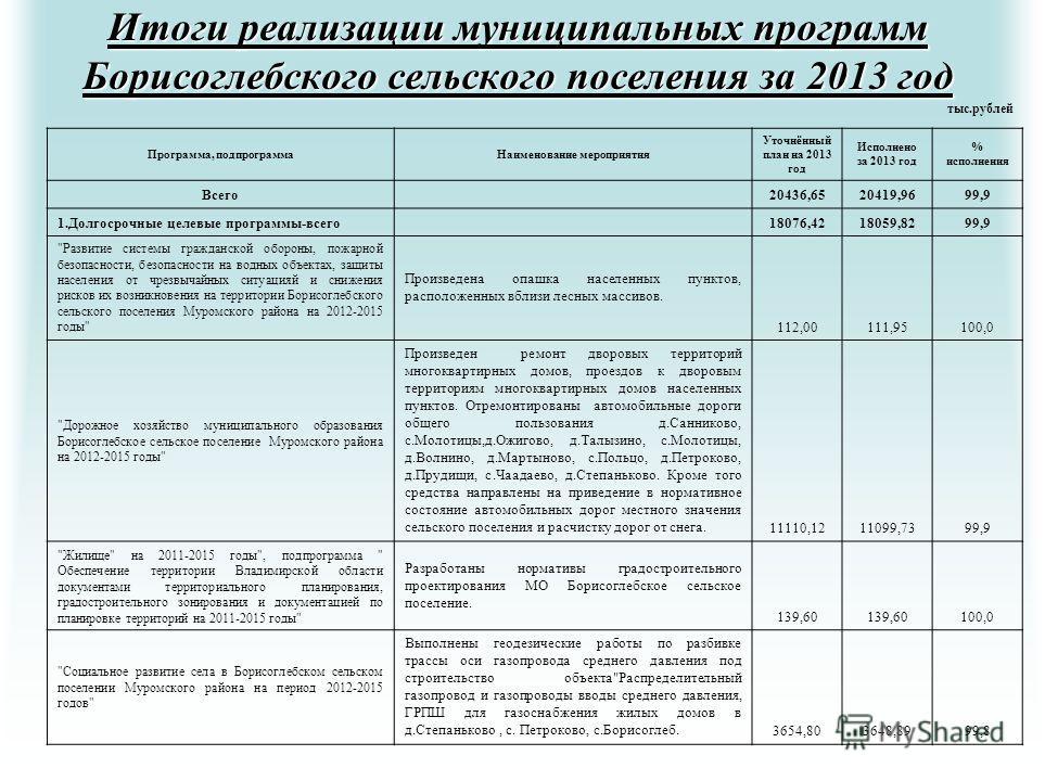 Итоги реализации муниципальных программ Борисоглебского сельского поселения за 2013 год Программа, подпрограмма Наименование мероприятия Уточнённый план на 2013 год Исполнено за 2013 год % исполнения Всего 20436,6520419,9699,9 1. Долгосрочные целевые