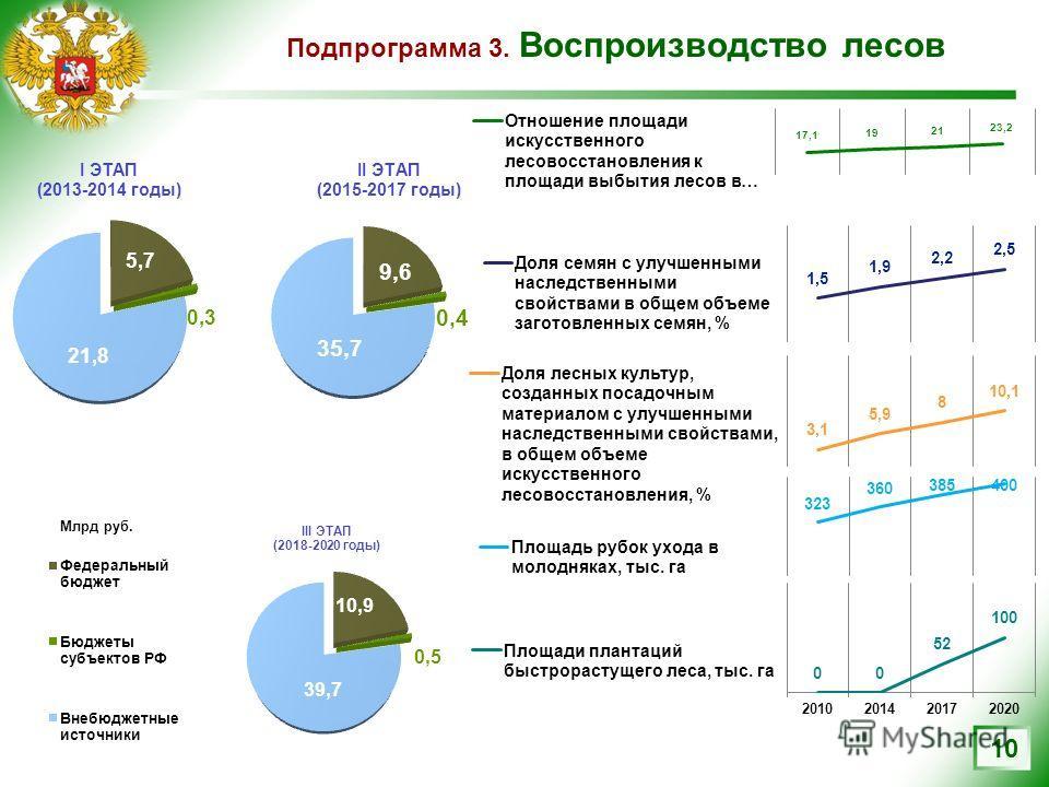 Подпрограмма 3. Воспроизводство лесов 10