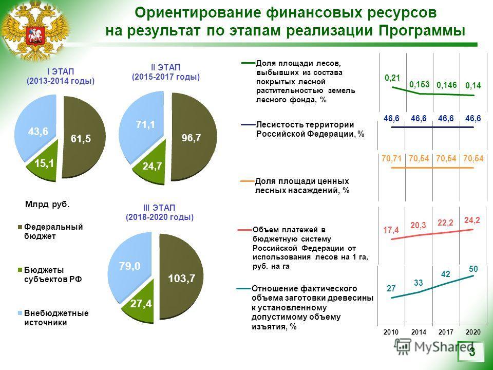 Ориентирование финансовых ресурсов на результат по этапам реализации Программы 3