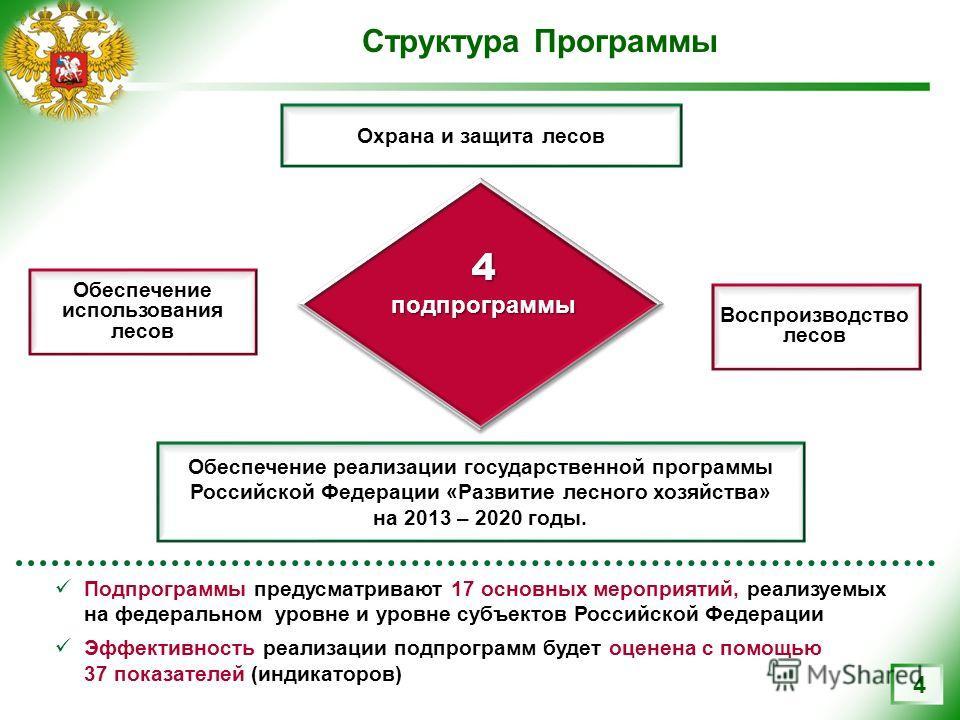 Структура Программы 4 Обеспечение использования лесов Воспроизводство лесов Обеспечение реализации государственной программы Российской Федерации «Развитие лесного хозяйства» на 2013 – 2020 годы. Охрана и защита лесов 4 подпрограммы Подпрограммы пред
