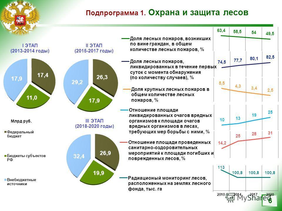 Подпрограмма 1. Охрана и защита лесов 6