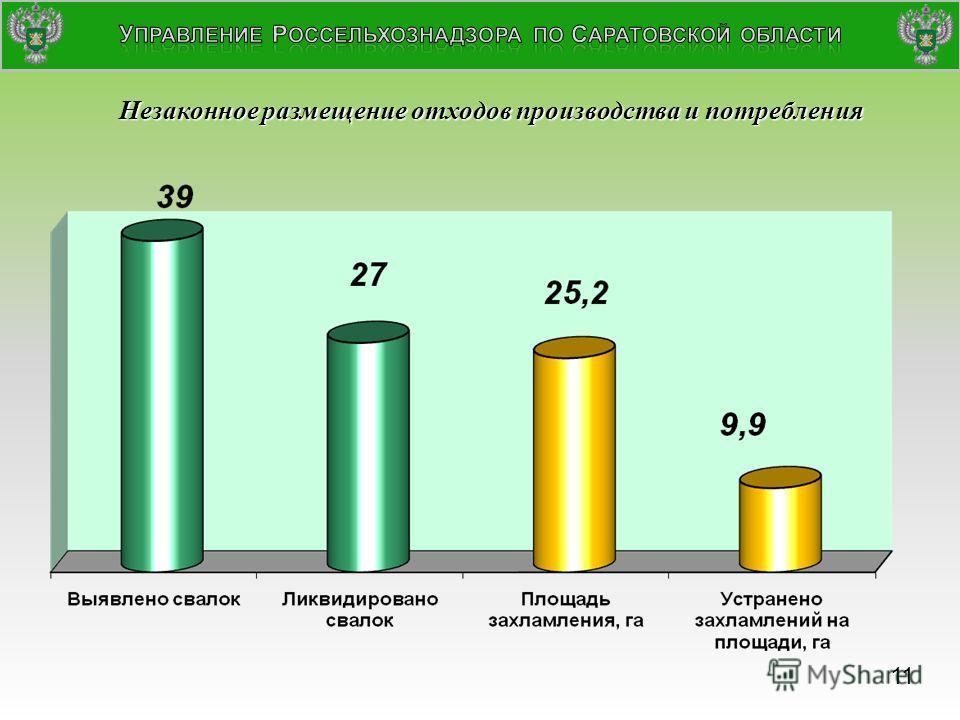 Незаконное размещение отходов производства и потребления + 15% + 16,5% + 2,5% 11