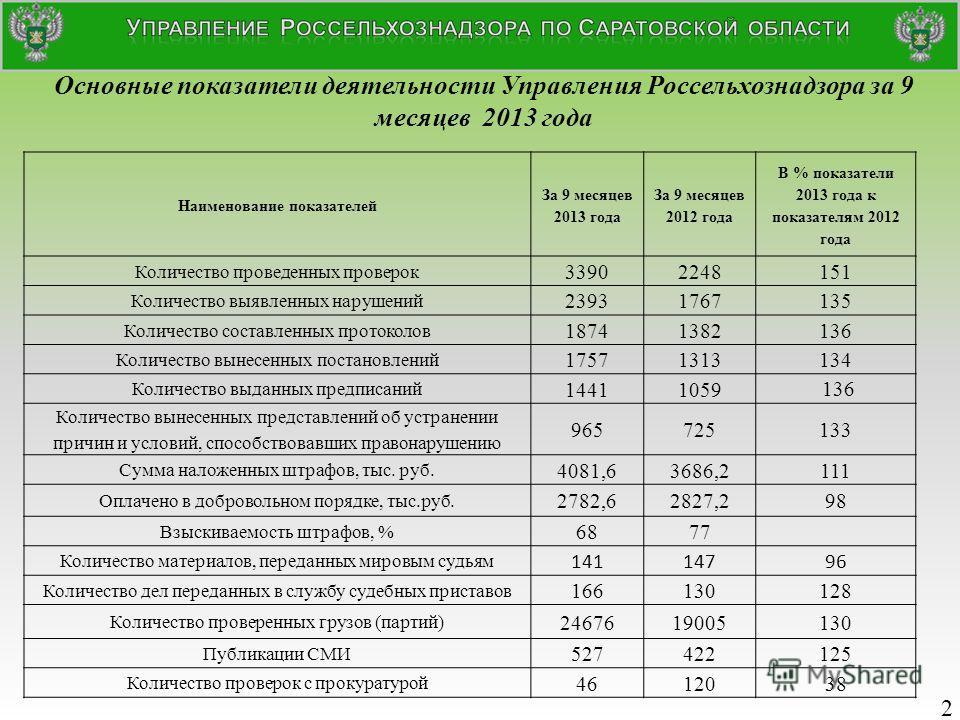 Основные показатели деятельности Управления Россельхознадзора за 9 месяцев 2013 года Наименование показателей За 9 месяцев 2013 года За 9 месяцев 2012 года В % показатели 2013 года к показателям 2012 года Количество проведенных проверок 33902248151 К