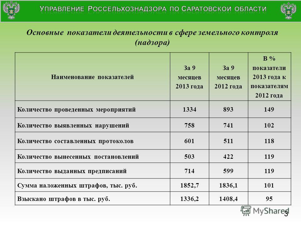 Основные показатели деятельности в сфере земельного контроля (надзора) Наименование показателей За 9 месяцев 2013 года За 9 месяцев 2012 года В % показатели 2013 года к показателям 2012 года Количество проведенных мероприятий 1334893149 Количество вы