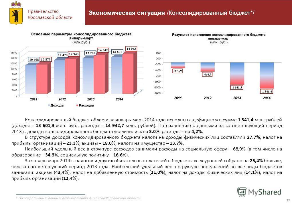 Правительство Ярославской области 13 Экономическая ситуация /Консолидированный бюджет*/ Консолидированный бюджет области за январь-март 2014 года исполнен с дефицитом в сумме 1 341,4 млн. рублей (доходы – 13 601,3 млн. руб., расходы – 14 942,7 млн. р