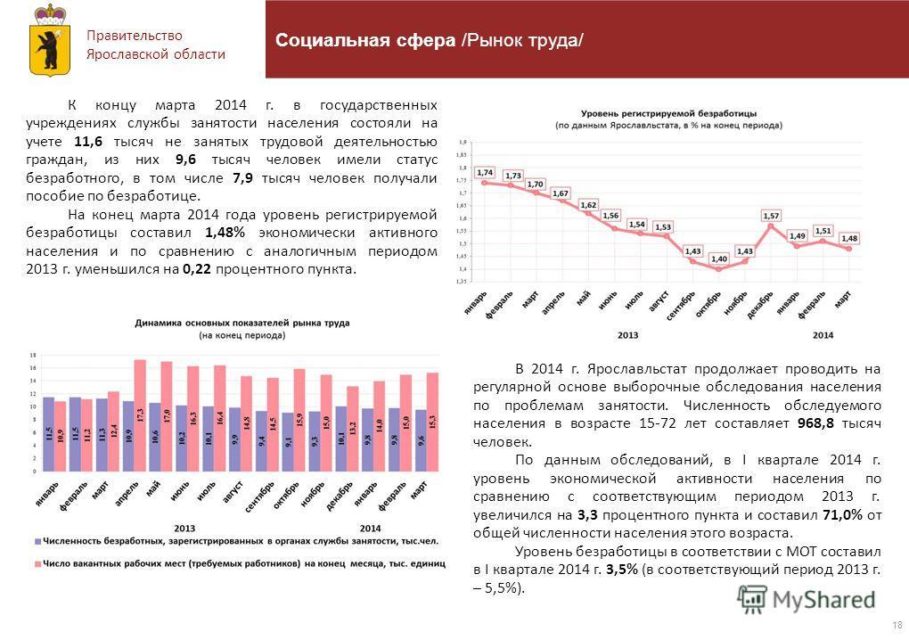 Правительство Ярославской области 18 Социальная сфера /Рынок труда/ К концу марта 2014 г. в государственных учреждениях службы занятости населения состояли на учете 11,6 тысяч не занятых трудовой деятельностью граждан, из них 9,6 тысяч человек имели