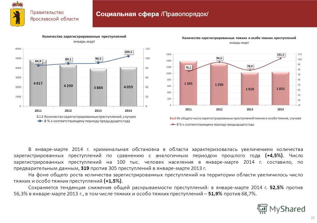 Правительство Ярославской области 20 Социальная сфера /Правопорядок/ В январе-марте 2014 г. криминальная обстановка в области характеризовалась увеличением количества зарегистрированных преступлений по сравнению с аналогичным периодом прошлого года (