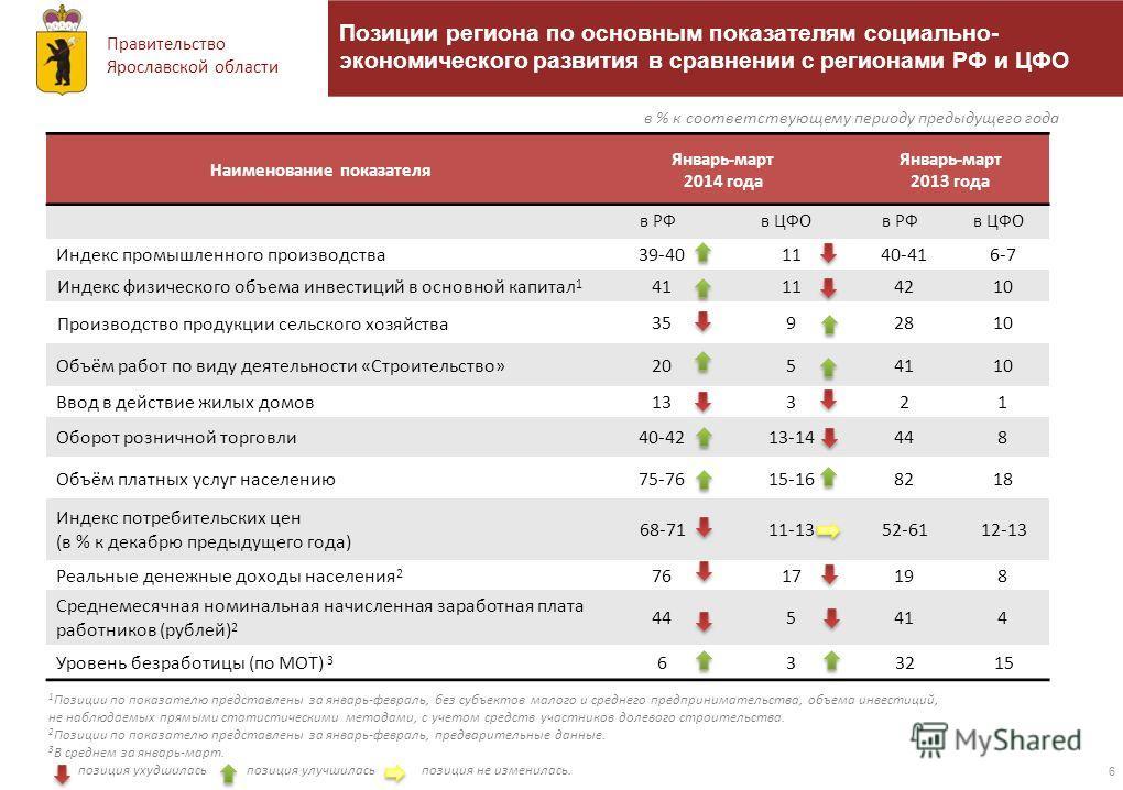 Правительство Ярославской области 6 в % к соответствующему периоду предыдущего года Позиции региона по основным показателям социально- экономического развития в сравнении с регионами РФ и ЦФО Наименование показателя Январь-март 2014 года Январь-март