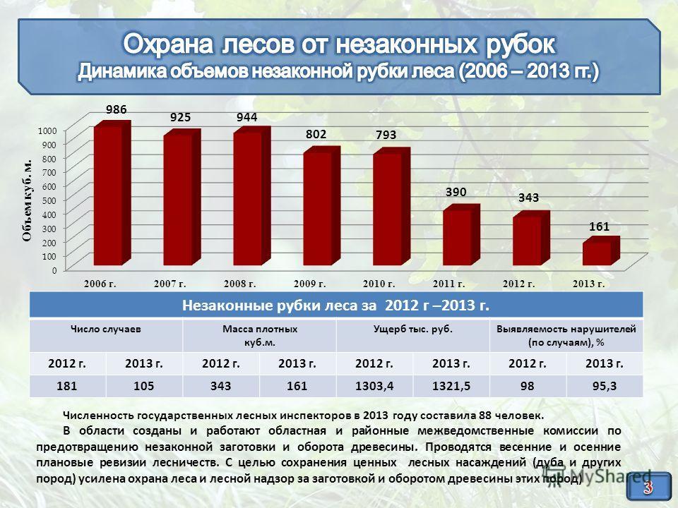 Незаконные рубки леса за 2012 г –2013 г. Число случаев Масса плотных куб.м. Ущерб тыс. руб.Выявляемость нарушителей (по случаям), % 2012 г.2013 г.2012 г.2013 г.2012 г.2013 г.2012 г.2013 г. 1811053431611303,41321,59895,3 Численность государственных ле