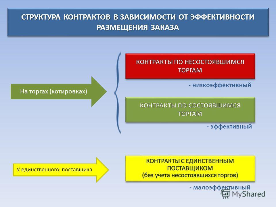 Презентация на тему ГЛАВНОЕ КОНТРОЛЬНОЕ УПРАВЛЕНИЕ МОСКОВСКОЙ  ГЛАВНОЕ КОНТРОЛЬНОЕ УПРАВЛЕНИЕ МОСКОВСКОЙ ОБЛАСТИ 1 2 СТРУКТУРА КОНТРАКТОВ