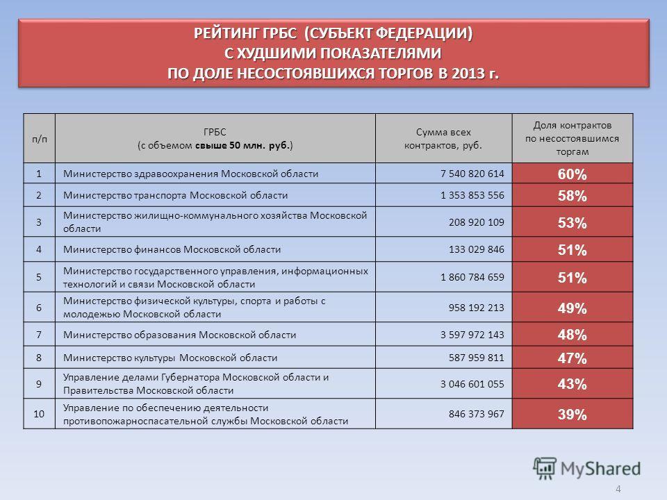 Презентация на тему ГЛАВНОЕ КОНТРОЛЬНОЕ УПРАВЛЕНИЕ МОСКОВСКОЙ  4 РЕЙТИНГ