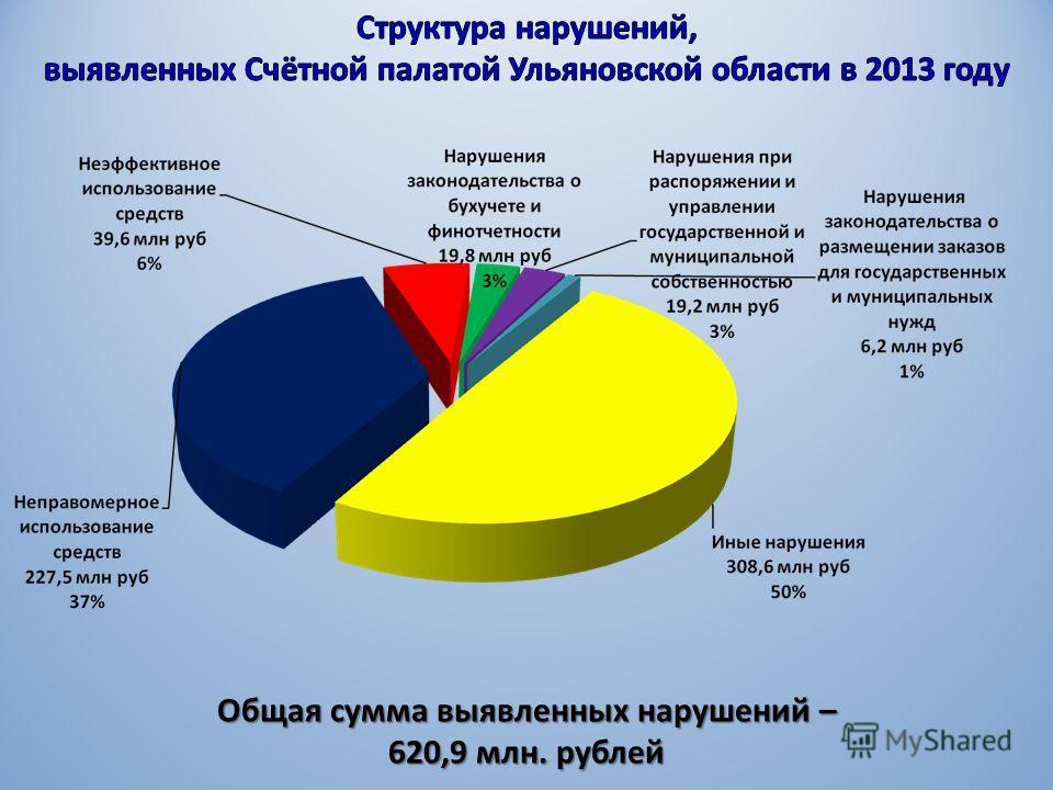Общая сумма выявленных нарушений – 620,9 млн. рублей
