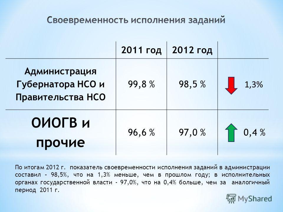 2011 год 2012 год Администрация Губернатора НСО и Правительства НСО 99,8 %98,5 % 1,3% ОИОГВ и прочие 96,6 %97,0 % 0,4 % По итогам 2012 г. показатель своевременности исполнения заданий в администрации составил – 98,5%, что на 1,3% меньше, чем в прошло