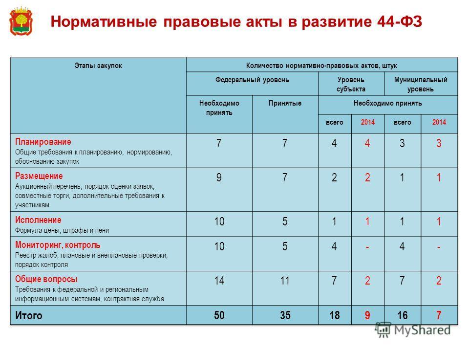 Нормативные правовые акты в развитие 44-ФЗ