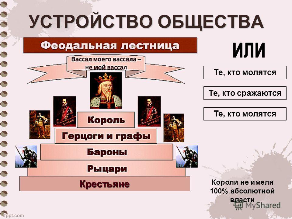 УСТРОЙСТВО ОБЩЕСТВА Крестьяне Те, кто молятся Те, кто сражаются Те, кто молятся Короли не имели 100% абсолютной власти