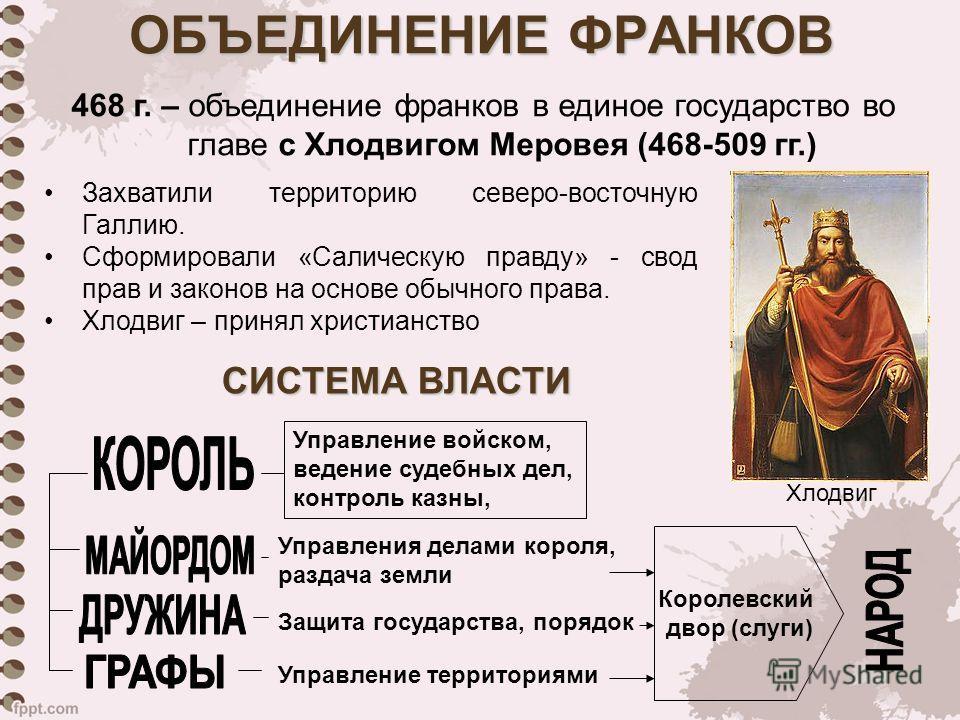 ОБЪЕДИНЕНИЕ ФРАНКОВ 468 г. – объединение франков в единое государство во главе с Хлодвигом Меровея (468-509 гг.) Захватили территорию северо-восточную Галлию. Сформировали «Салическую правду» - свод прав и законов на основе обычного права. Хлодвиг –