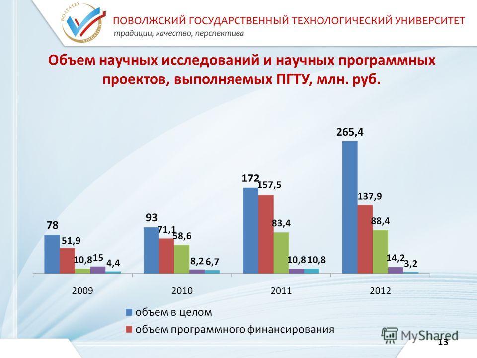 Объем научных исследований и научных программных проектов, выполняемых ПГТУ, млн. руб. 13