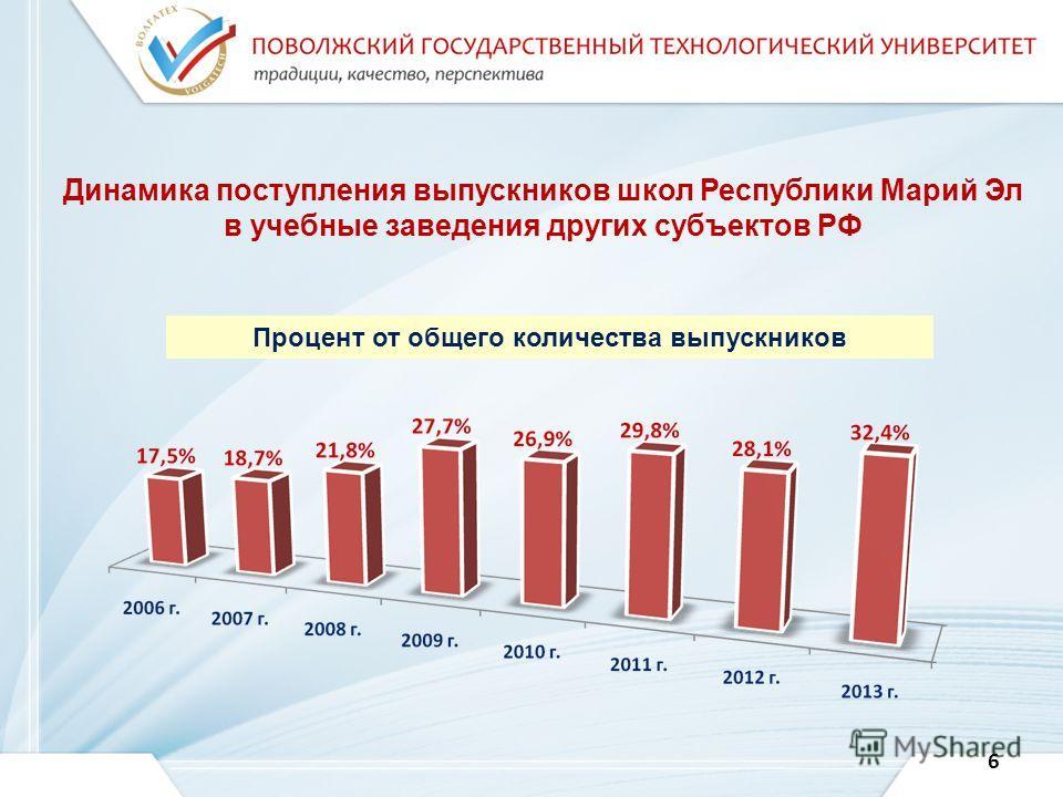 Динамика поступления выпускников школ Республики Марий Эл в учебные заведения других субъектов РФ Процент от общего количества выпускников 6