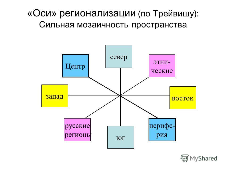 «Оси» регионализации (по Трейвишу): Сильная мозаичность пространства север юг запад восток Центр периферия русские регионы этнические
