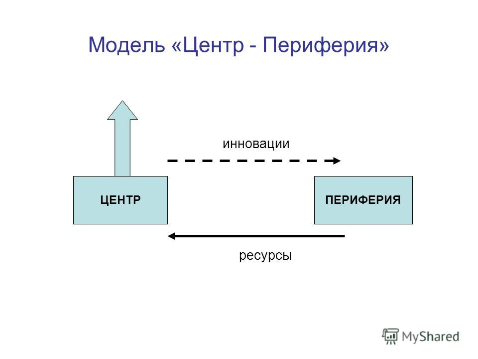 Модель «Центр - Периферия» ЦЕНТРПЕРИФЕРИЯ ресурсы инновации