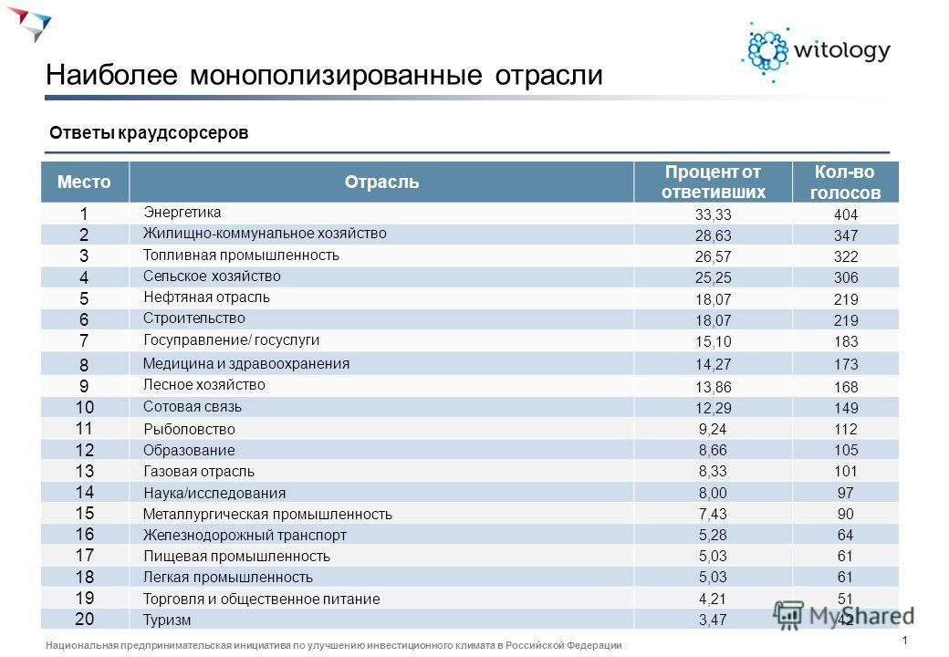 1 Национальная предпринимательская инициатива по улучшению инвестиционного климата в Российской Федерации Наиболее монополизированные отрасли Ответы краудсорсеров Место Отрасль Процент от ответивших Кол-во голосов 1 Энергетика 33,33404 2 Жилищно-комм