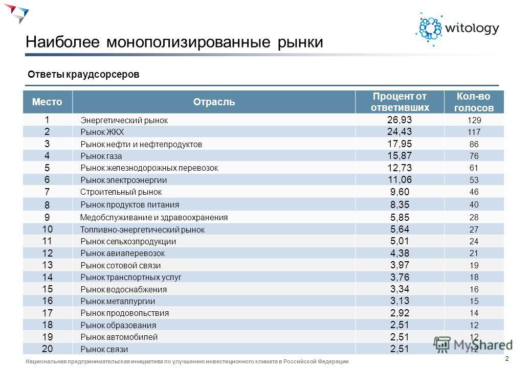 2 Национальная предпринимательская инициатива по улучшению инвестиционного климата в Российской Федерации Наиболее монополизированные рынки Ответы краудсорсеров Место Отрасль Процент от ответивших Кол-во голосов 1 Энергетический рынок 26,93 129 2 Рын