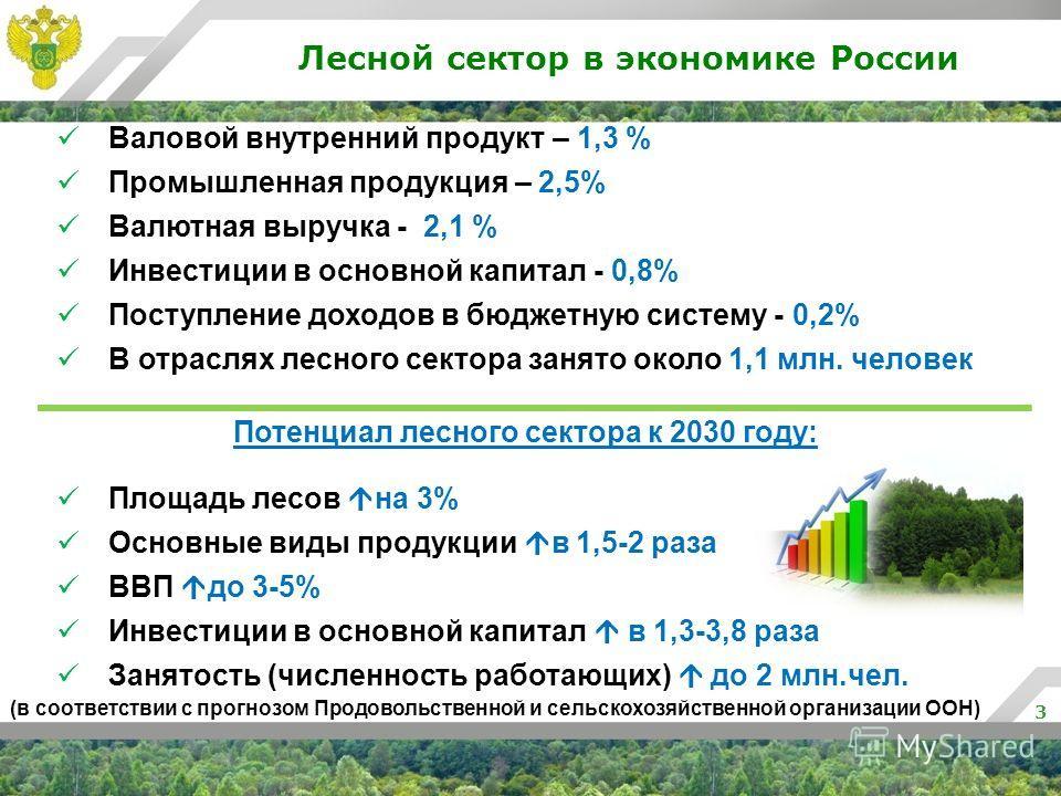 Лесной сектор в экономике России 3 Валовой внутренний продукт – 1,3 % Промышленная продукция – 2,5% Валютная выручка - 2,1 % Инвестиции в основной капитал - 0,8% Поступление доходов в бюджетную систему - 0,2% В отраслях лесного сектора занято около 1