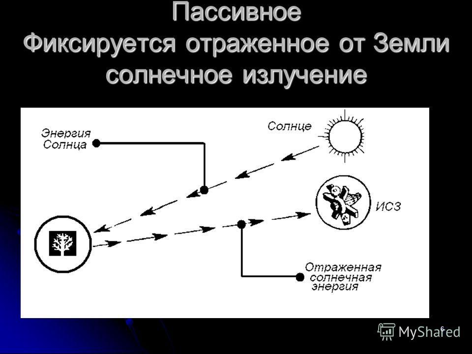6 Пассивное Фиксируется отраженное от Земли солнечное излучение