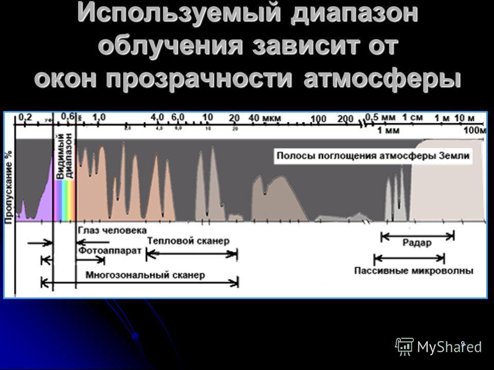 9 Используемый диапазон облучения зависит от окон прозрачности атмосферы
