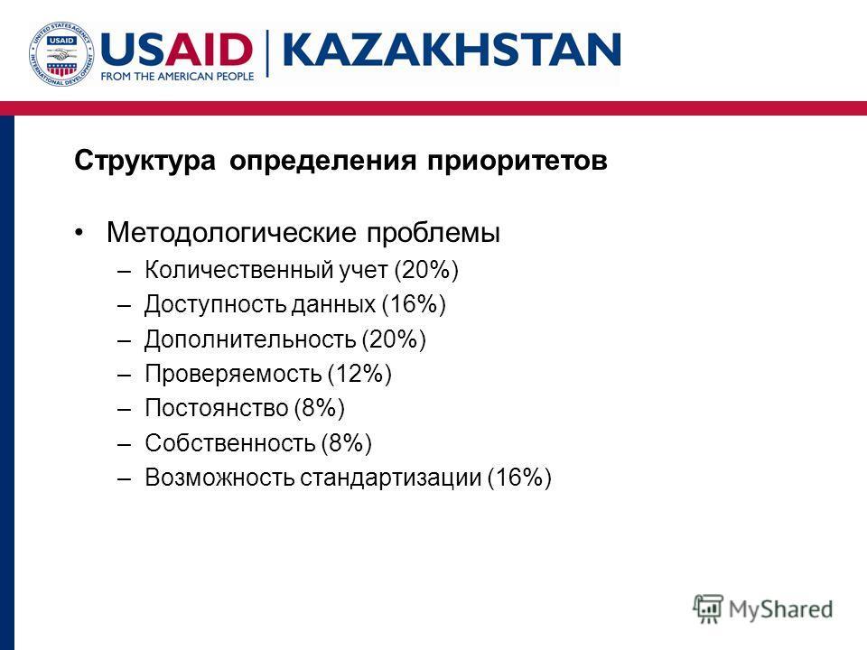 Структура определения приоритетов Методологические проблемы –Количественный учет (20%) –Доступность данных (16%) –Дополнительность (20%) –Проверяемость (12%) –Постоянство (8%) –Собственность (8%) –Возможность стандартизации (16%)