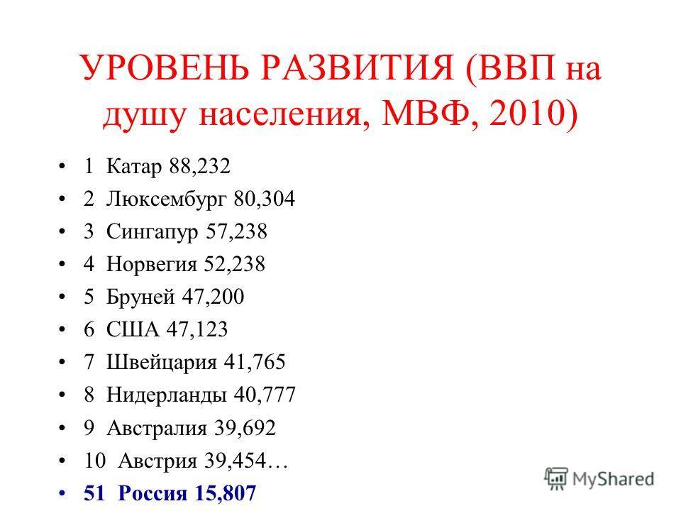 УРОВЕНЬ РАЗВИТИЯ (ВВП на душу населения, МВФ, 2010) 1 Катар 88,232 2 Люксембург 80,304 3 Сингапур 57,238 4 Норвегия 52,238 5 Бруней 47,200 6 США 47,123 7 Швейцария 41,765 8 Нидерланды 40,777 9 Австралия 39,692 10 Австрия 39,454… 51 Россия 15,807