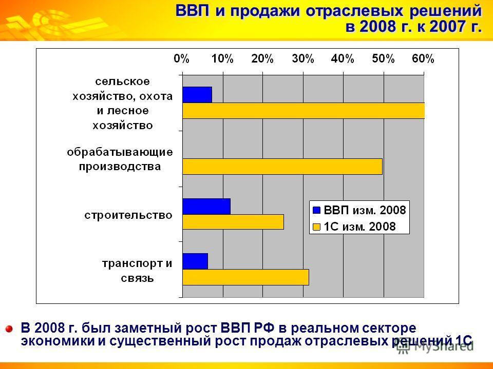 ВВП и продажи отраслевых решений в 2008 г. к 2007 г. В 2008 г. был заметный рост ВВП РФ в реальном секторе экономики и существенный рост продаж отраслевых решений 1С