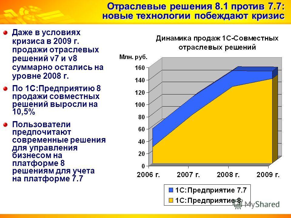 Отраслевые решения 8.1 против 7.7: новые технологии побеждают кризис Даже в условиях кризиса в 2009 г. продажи отраслевых решений v7 и v8 суммарно остались на уровне 2008 г. По 1С:Предприятию 8 продажи совместных решений выросли на 10,5% Пользователи