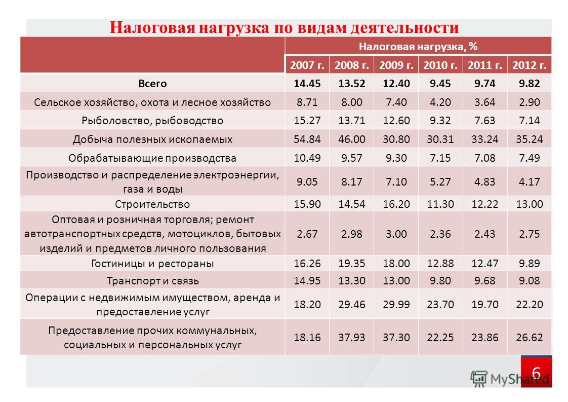 Налоговая нагрузка по видам деятельности Налоговая нагрузка, % 2007 г.2008 г.2009 г.2010 г.2011 г.2012 г. Всего 14.4513.5212.409.459.749.82 Сельское хозяйство, охота и лесное хозяйство 8.718.007.404.203.642.90 Рыболовство, рыбоводство 15.2713.7112.60