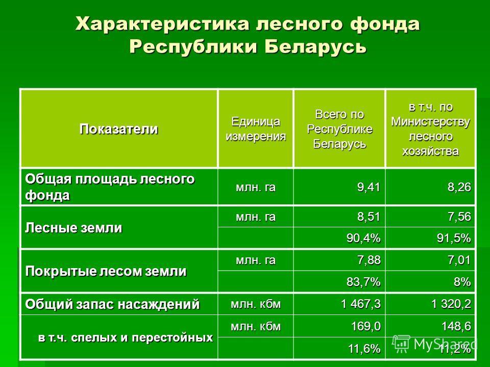 2 Характеристика лесного фонда Республики Беларусь Показатели Единица измерения Всего по Республике Беларусь в т.ч. по Министерству лесного хозяйства Общая площадь лесного фонда млн. га 9,418,26 Лесные земли млн. га 8,517,56 90,4% 91,5% Покрытые лесо