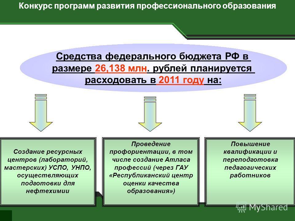 19 Средства федерального бюджета РФ в размере 26,138 млн. рублей планируется расходовать в 2011 году на: Создание ресурсных центров (лабораторий, мастерских) УСПО, УНПО, осуществляющих подготовки для нефтехимии Повышение квалификации и переподготовка