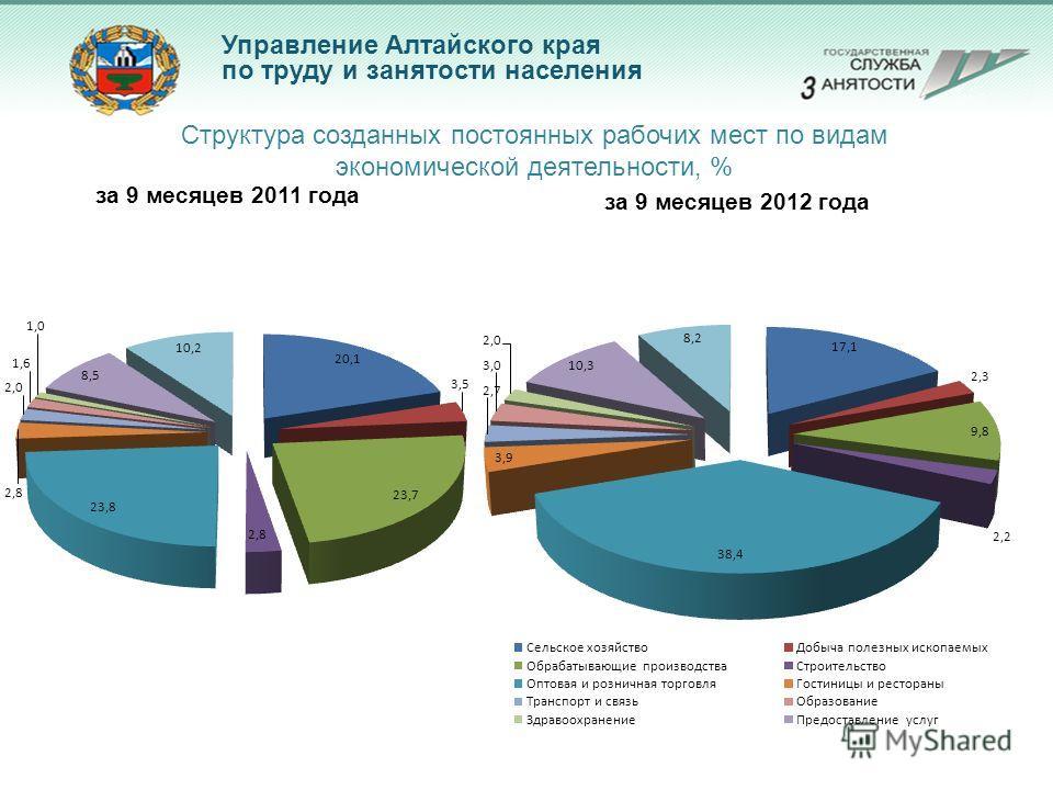 Управление Алтайского края по труду и занятости населения Структура созданных постоянных рабочих мест по видам экономической деятельности, %
