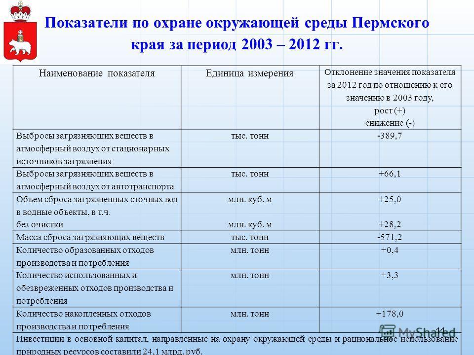 Показатели по охране окружающей среды Пермского края за период 2003 – 2012 гг. Наименование показателя Единица измерения Отклонение значения показателя за 2012 год по отношению к его значению в 2003 году, рост (+) снижение (-) Выбросы загрязняющих ве
