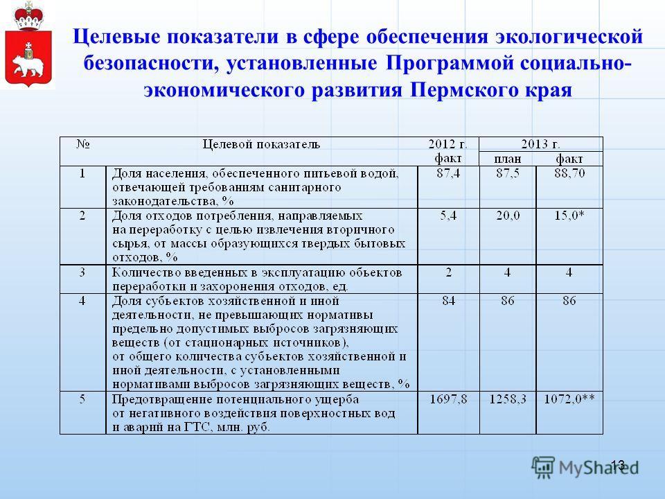 Целевые показатели в сфере обеспечения экологической безопасности, установленные Программой социально- экономического развития Пермского края 13