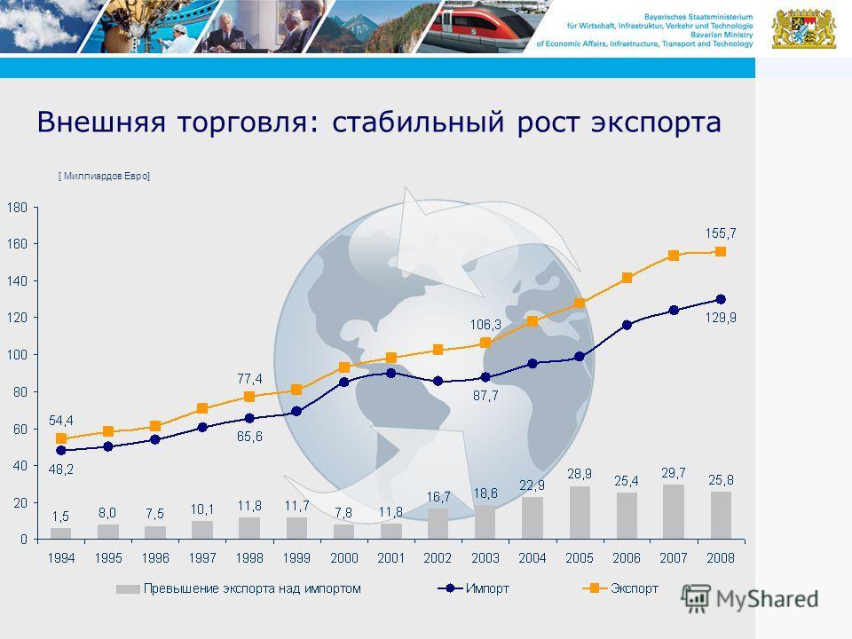 Внешняя торговля: стабильный рост экспорта [ Миллиардов Евро]
