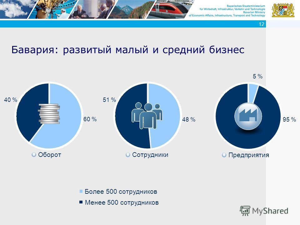 12 Бавария: развитый малый и средний бизнес Более 500 сотрудников Менее 500 сотрудников Оборот 60 % 40 % Сотрудники 48 % 51 % Предприятия 95 % 5 %