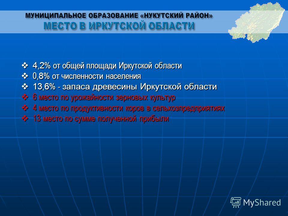 4 4,2% от общей площади Иркутской области 0 0,8% от численности населения 1 13,6% - запаса древесины Иркутской области 6 6 место по урожайности зерновых культур 4 4 место по продуктивности коров в сельхозпредприятиях 1 13 место по сумме полученной пр