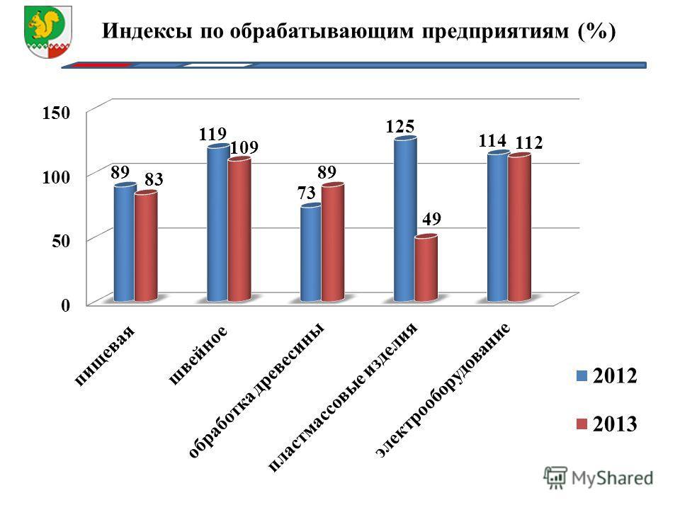 Индексы по обрабатывающим предприятиям (%)