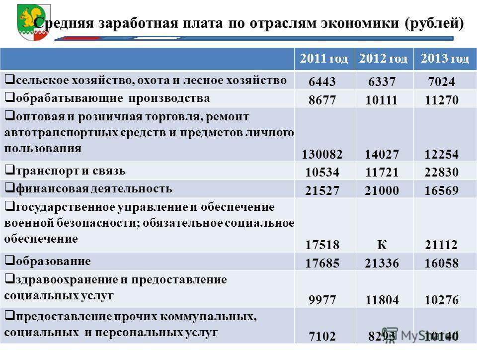 Средняя заработная плата по отраслям экономики (рублей) 2011 год 2012 год 2013 год сельское хозяйство, охота и лесное хозяйство 644363377024 обрабатывающие производства 86771011111270 оптовая и розничная торговля, ремонт автотранспортных средств и пр