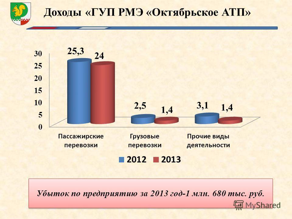 Доходы «ГУП РМЭ «Октябрьское АТП» Убыток по предприятию за 2013 год-1 млн. 680 тыс. руб.