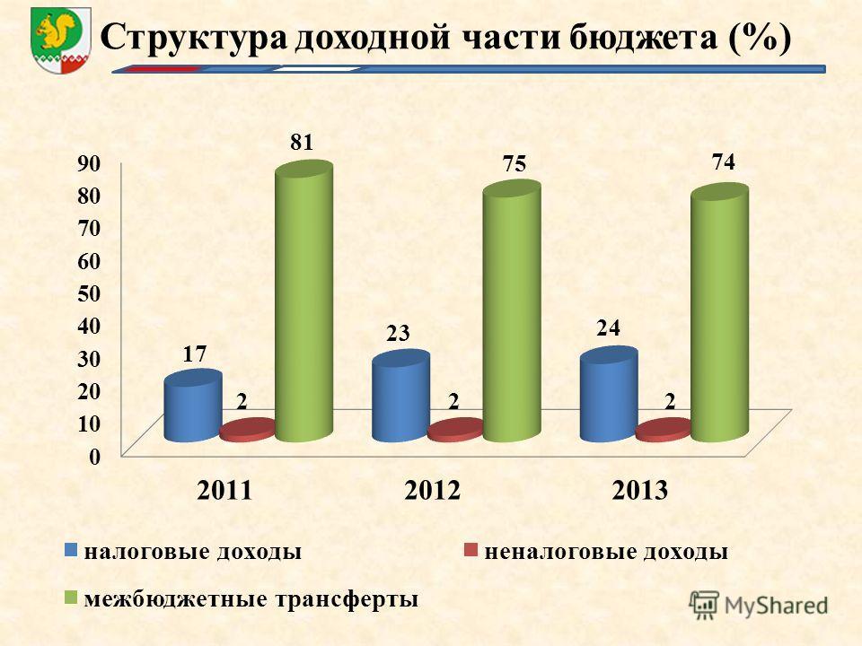 Структура доходной части бюджета (%)