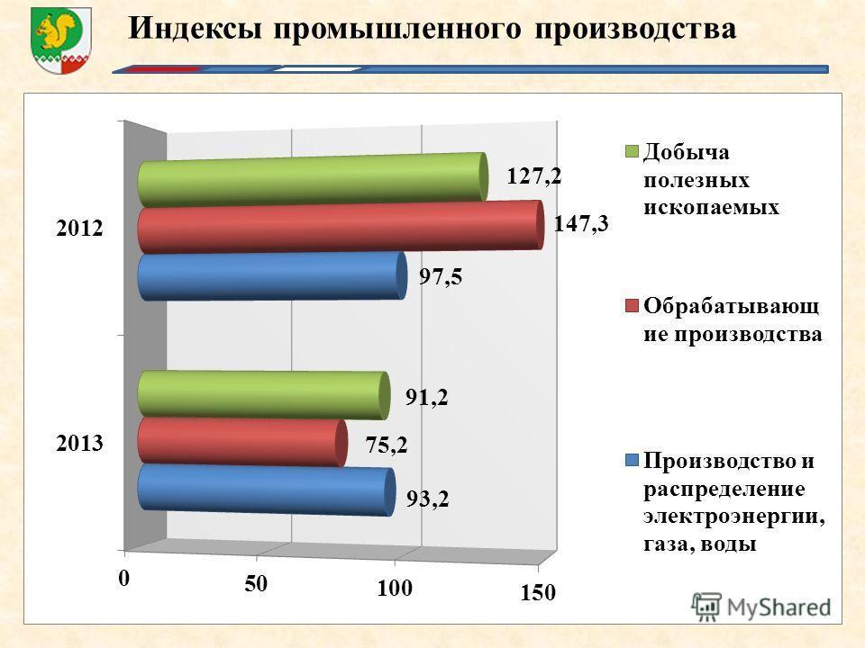 Индексы промышленного производства