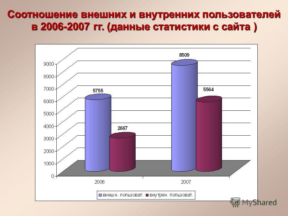 Соотношение внешних и внутренних пользователей в 2006-2007 гг. (данные статистики с сайта )